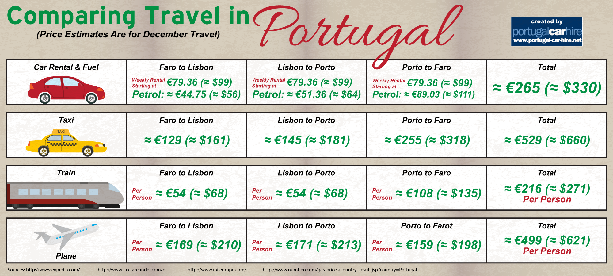 Pricing for Traveling Portugal